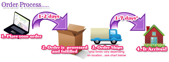 Image depicting the order fulfillment process